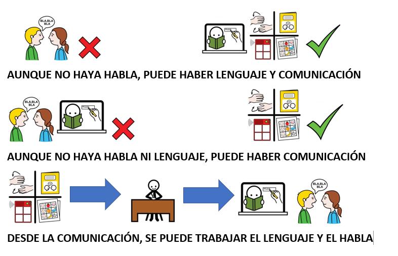 Habla, Lenguaje Y Comunicación. ¿Qué Diferencias Hay?